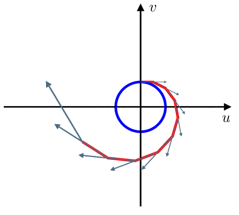 The rela integralcurve (blue) and the one obtain with the eulerforward method for $\delta = 0.5 (red)$, together with the corresponding vectorfield (grey).